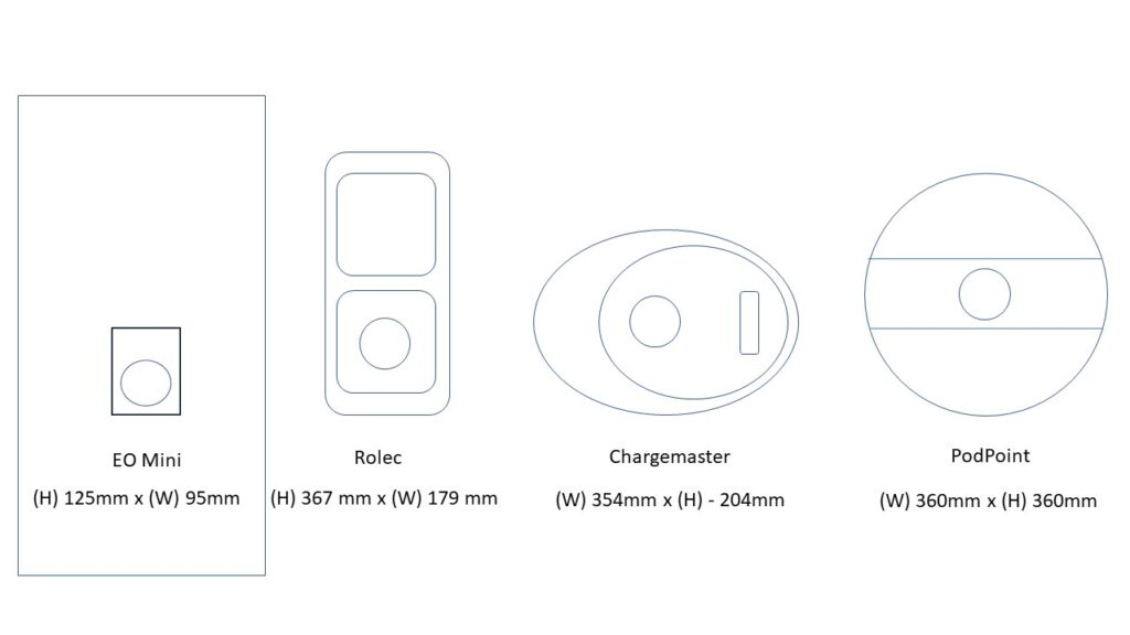 Ev charger size comparison drawing